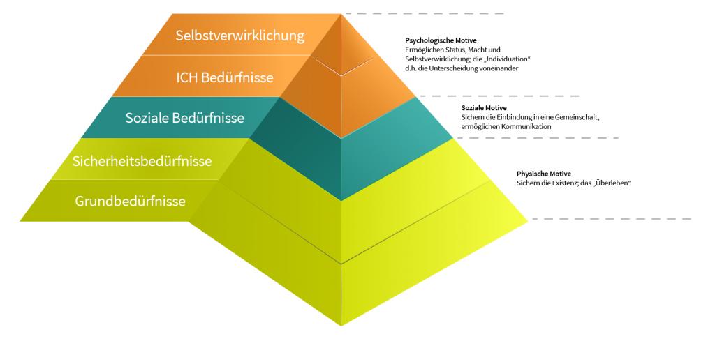 Maslows Bedürfnispyramide