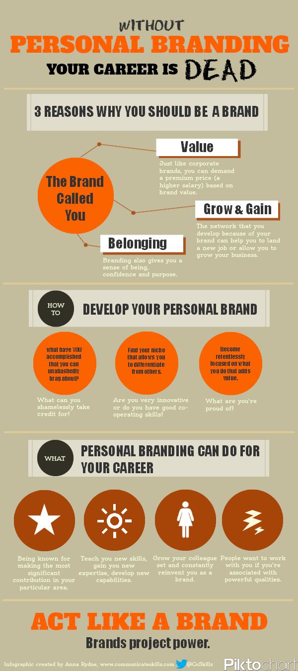 Personal Branding Infografik